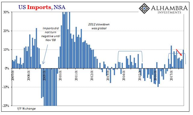 US Imports, Jan 2007 - 2017