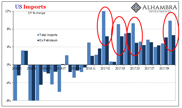 US Imports, Jan 2016 - Dec 2017