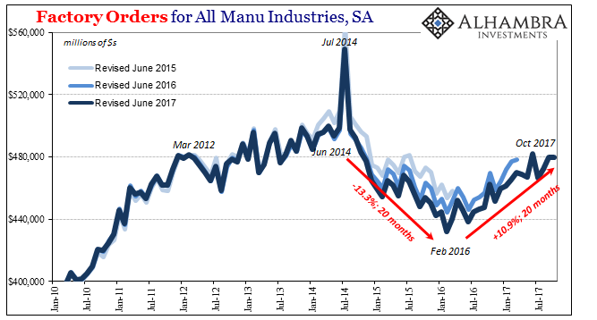 Factory Orders for All Manu Industries, Jan 2010 - Jul 2017