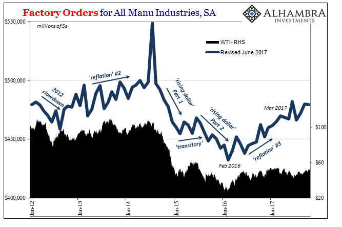 Factory Orders for All Manu Industries, Jan 2012 - 2017