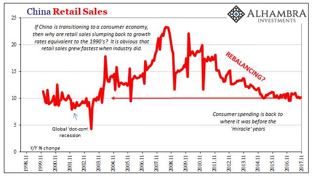 China Retail Sales, Nov 1988 - 2017