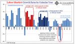 Labor Market Growth, 1968 - 2017