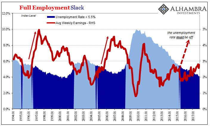 Full Employment Slack, Jan 1994 - 2017