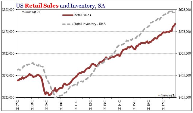 US Retail Sales and Inventory, Jan 2007 - Nov 2017