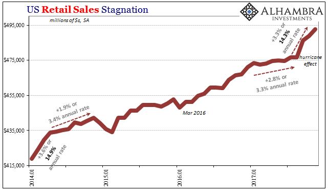 US Retail Sales, Jan 2014 - Nov 2017