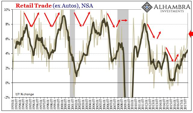 US Retail Trade, Jan 1993 - Nov 2017