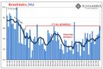 US Retail Sales, Jun 2011 - Nov 2017