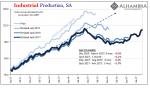 US Industrial Production, Jan 2011 - Dec 2017