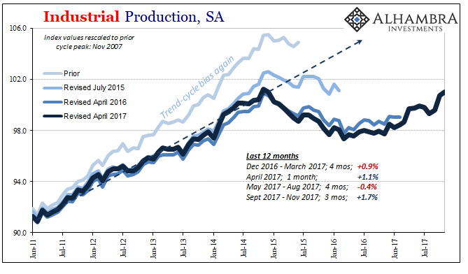 US Industrial Production, Jan 2011 - Dec 2017
