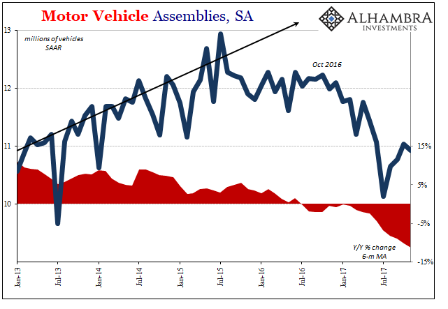 Motor Vehicle Assemblies, Jan 2013 - Dec 2017