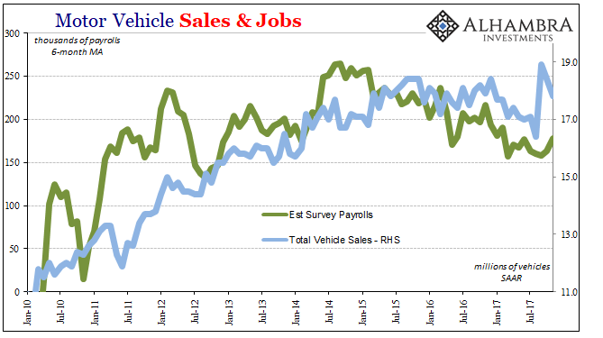 Motor Vehicle Sales and Jobs, Jan 2010 - Dec 2017