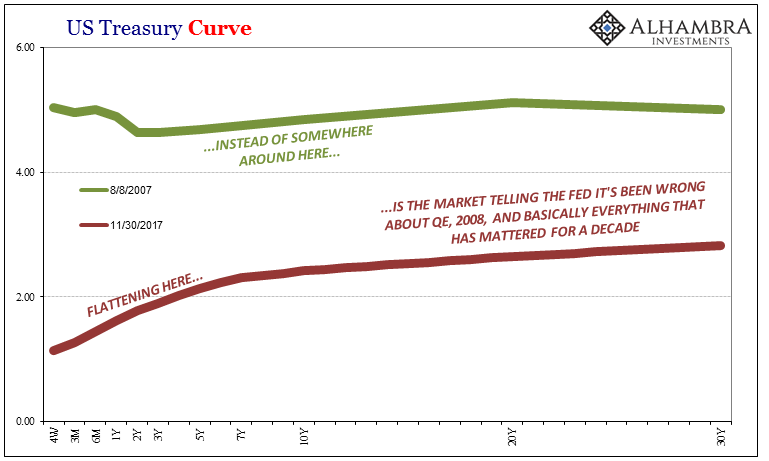 US Treasury Curve, Aug 2007 - Nov 2017