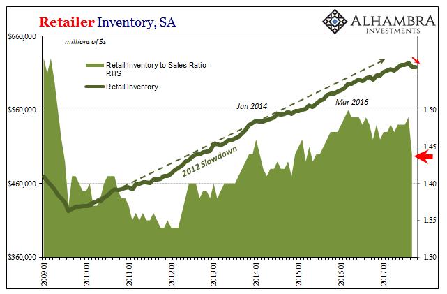 US Retailer Inventory, Jan 2009 - Nov 2017