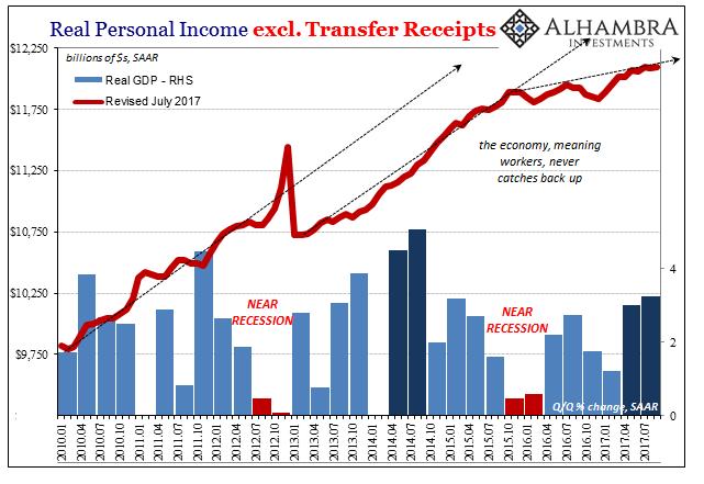 US Real Personal Income, Jan 2010 - Nov 2017