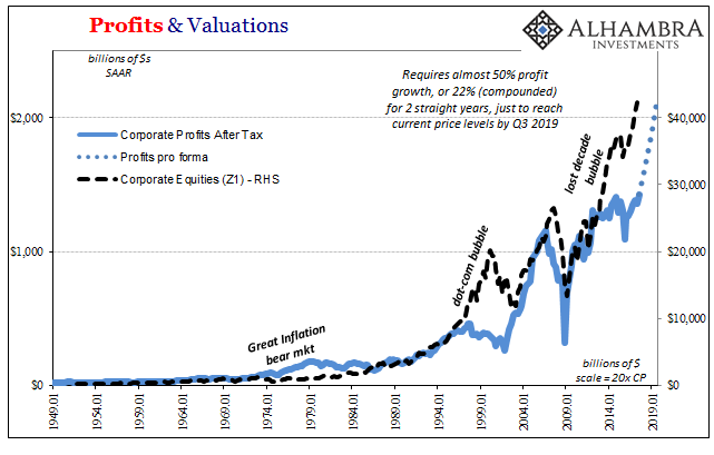 Profits and Valuations, Jan 1949 - 2019