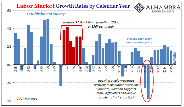 US Labor Market Growth, 1968 - 2017