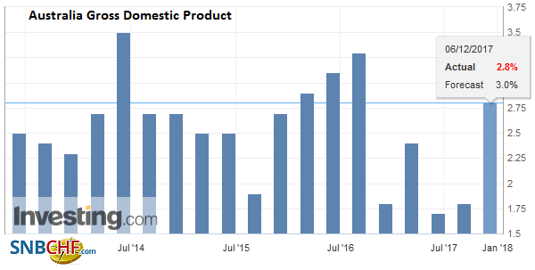 Australia Gross Domestic Product (GDP) YoY, Q3 2017