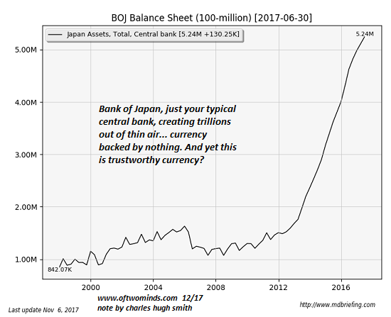Bank of Japan Balance Sheet, 2000 - 2017