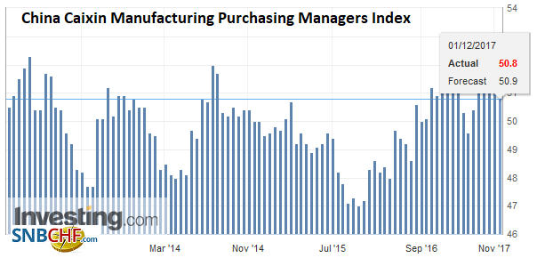 China Caixin Manufacturing Purchasing Managers Index (PMI), Nov 2017