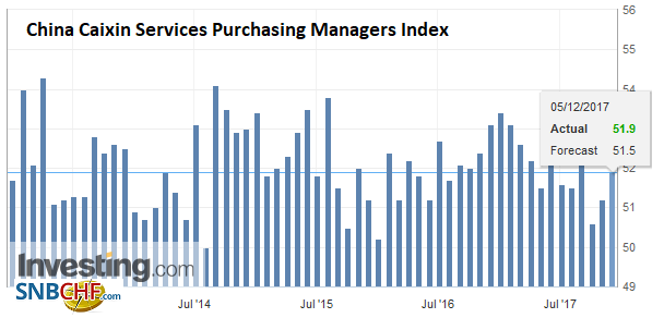 China Caixin Services Purchasing Managers Index (PMI), Nov 2017
