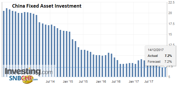 China Fixed Asset Investment YoY, Nov 2017