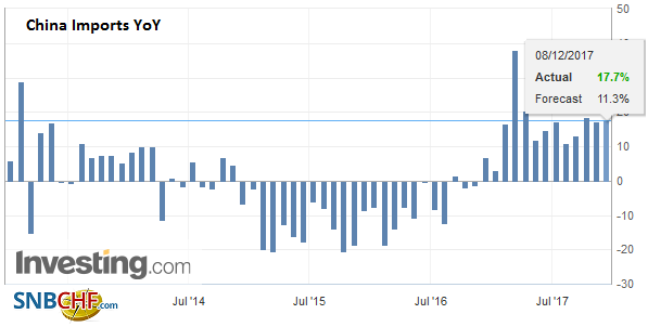 China Imports YoY, November 2017