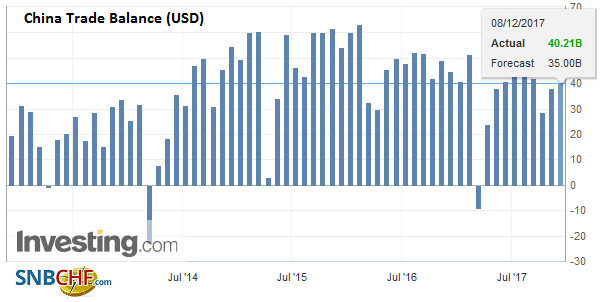 China Trade Balance (USD), November 2017