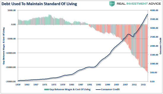 Debt Used to Maintain Standard of Living, 1959 - 2017