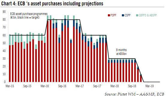 ECB Asset Purchase