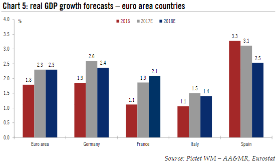ECB Real GDP Growth Forecast