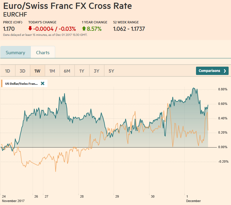EUR/CHF and USD/CHF, December 01