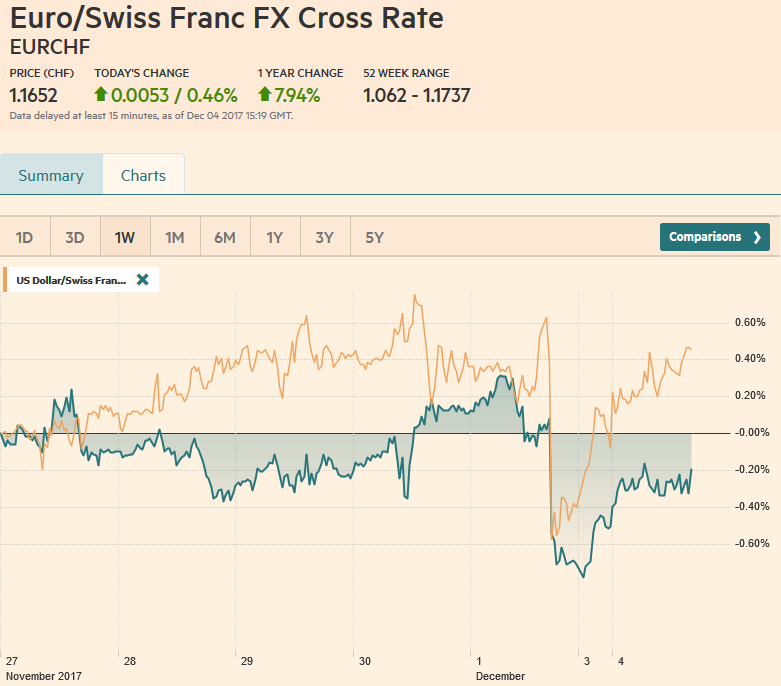 EUR/CHF and USD/CHF, December 04