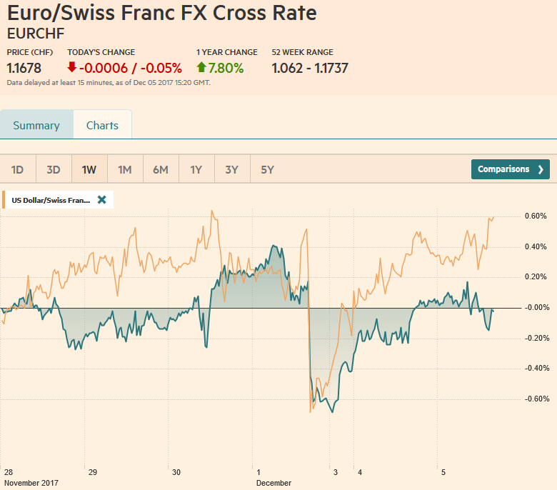 Usd chf forex rate