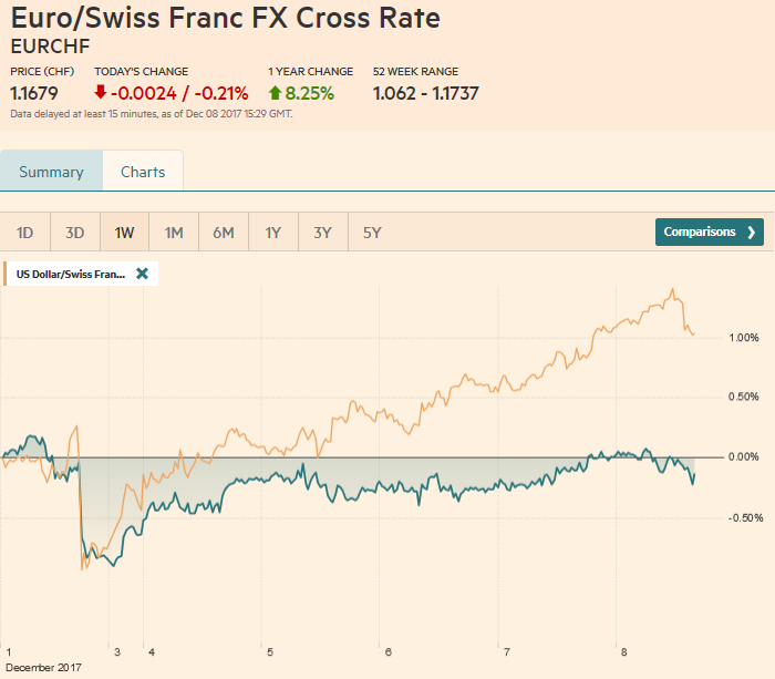 EUR/CHF and USD/CHF, December 08
