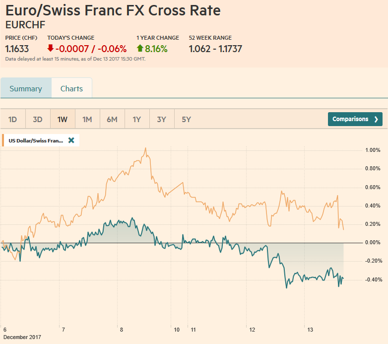 EUR/CHF and USD/CHF, December 13
