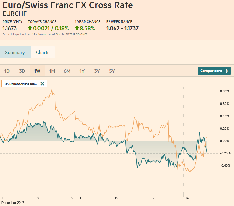 EUR/CHF and USD/CHF, December 14