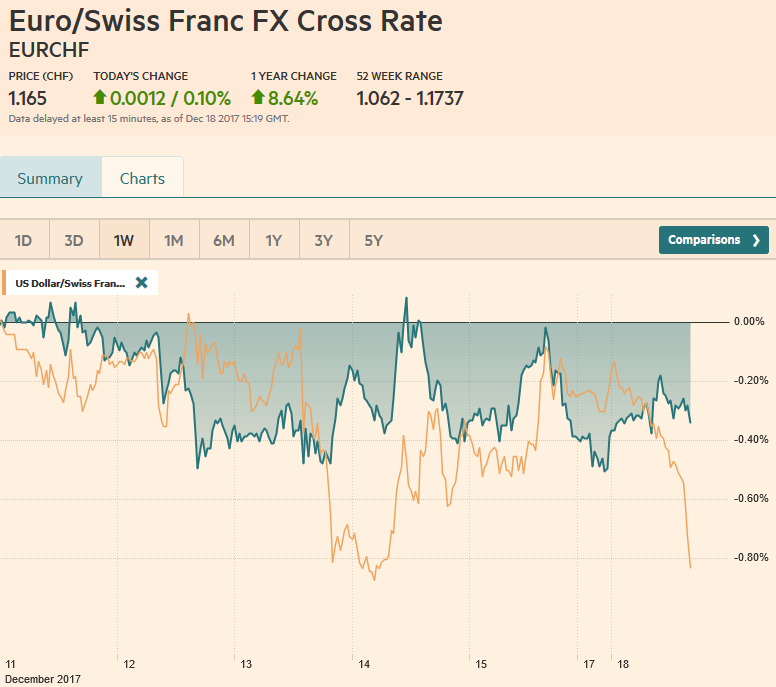 EUR/CHF and USD/CHF, December 18