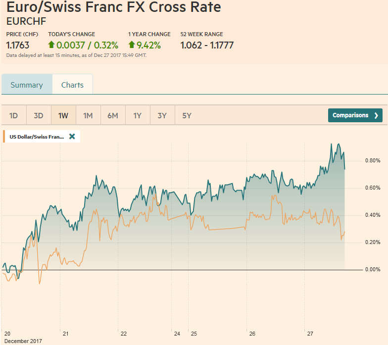 EUR/CHF and USD/CHF, December 27