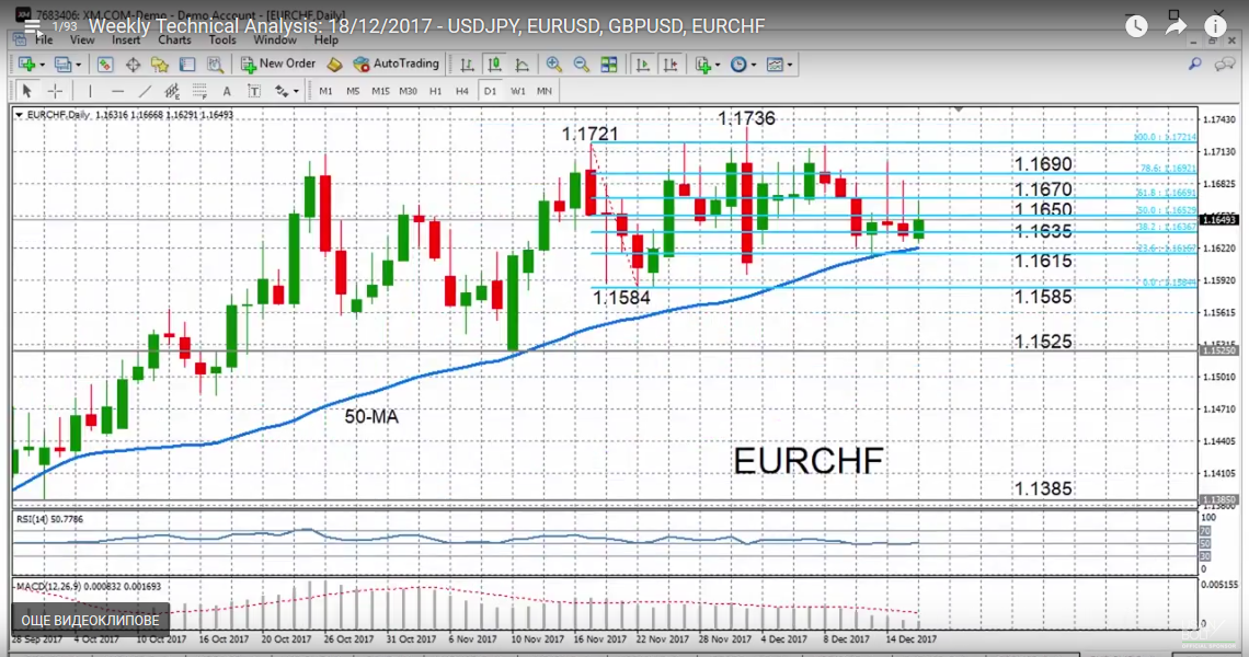 EUR/CHF with Technical Indicators, December 19