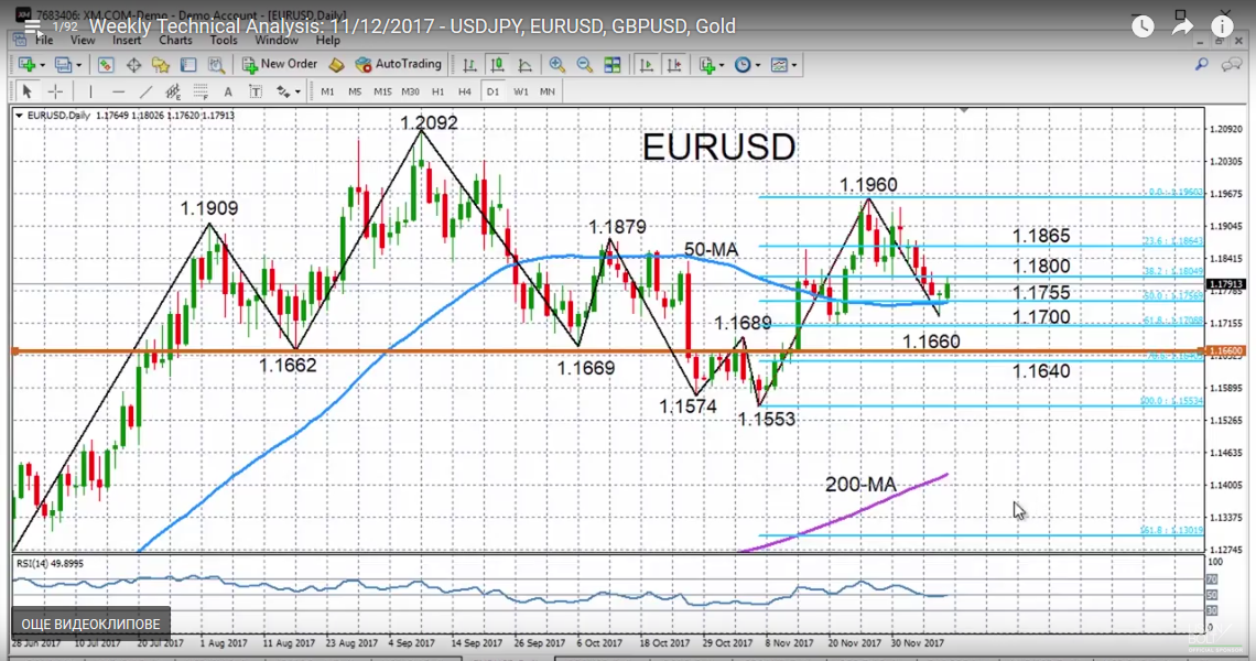 EUR/USD with Technical Indicators, December 12