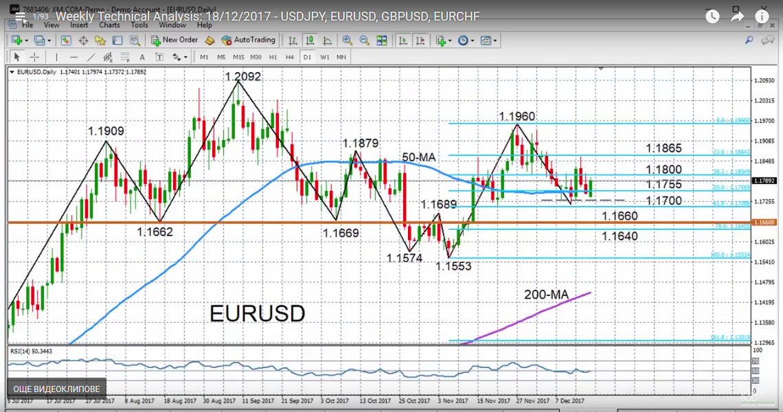 EUR/USD with Technical Indicators, December 19
