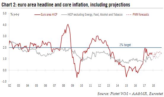 Euro Area Headline and Core Inflation