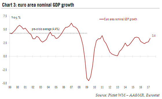 Euro Area Nominal GDP Growth