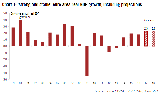 Euro Area Real GDP Growth