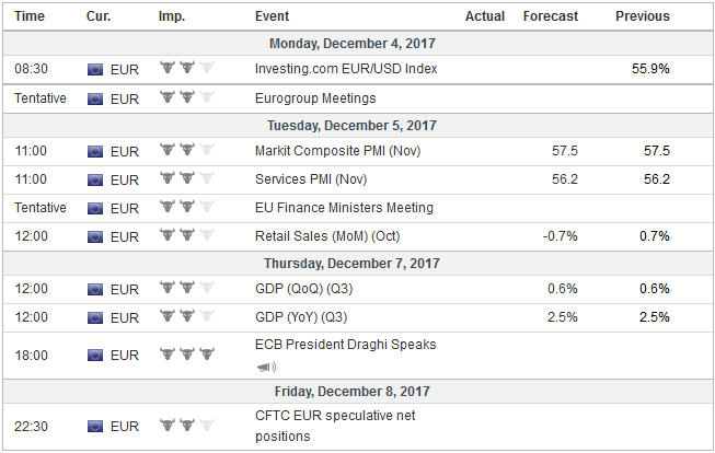 Economic Events: Eurozone, Week December 04