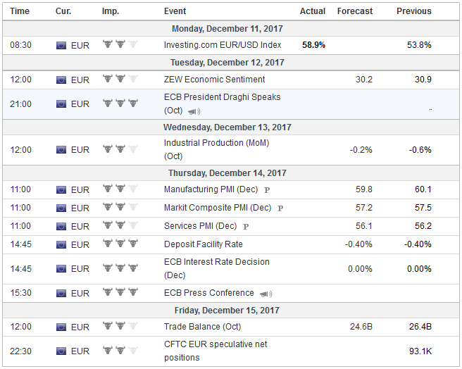Economic Events: Eurozone, Week December 11