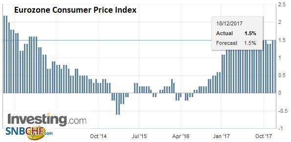 Eurozone Consumer Price Index (CPI) YoY, Nov 2017