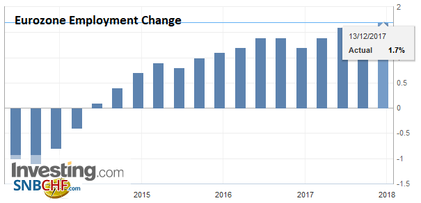 Eurozone Employment Change YoY, Q3 2017
