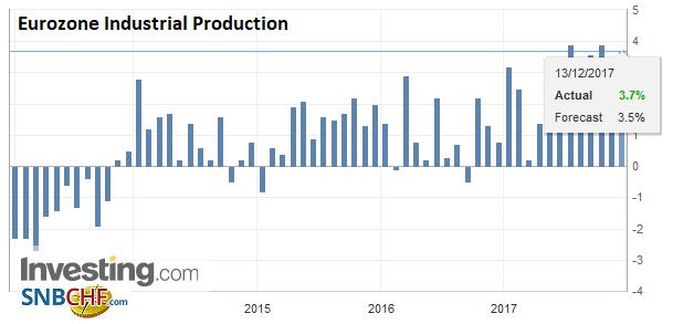 Eurozone Industrial Production YoY, Oct 2017