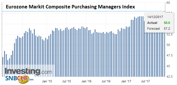 Eurozone Markit Composite Purchasing Managers Index (PMI), Dec 2017